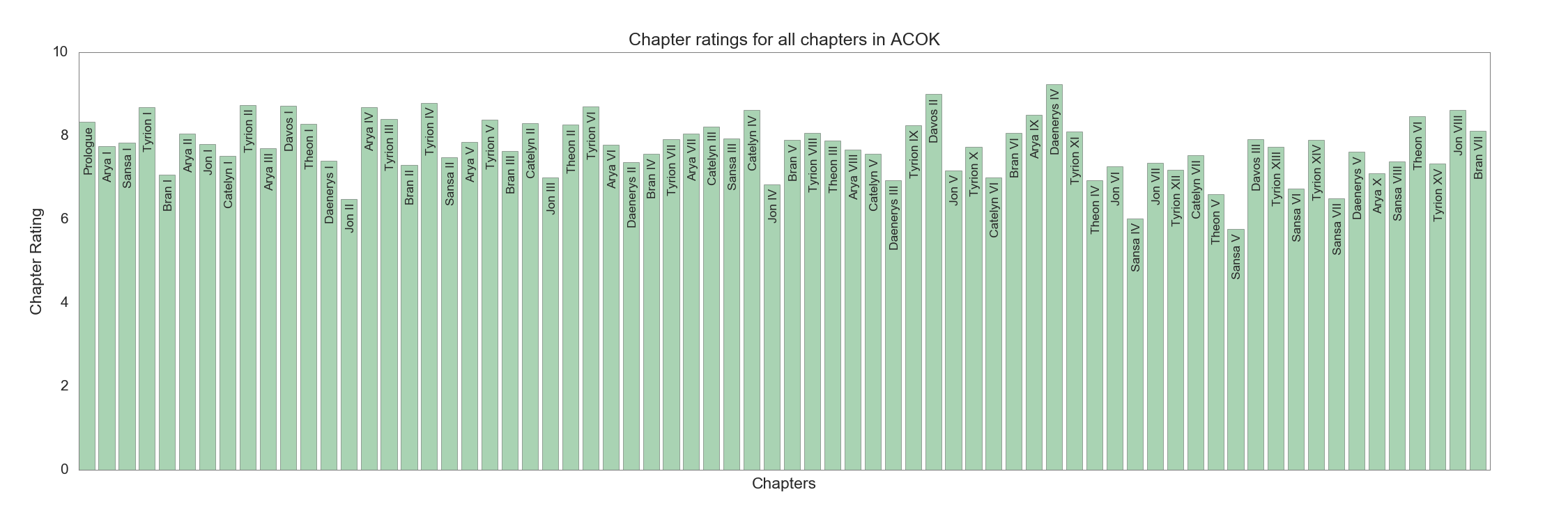 Chapter ratings in ACOK
