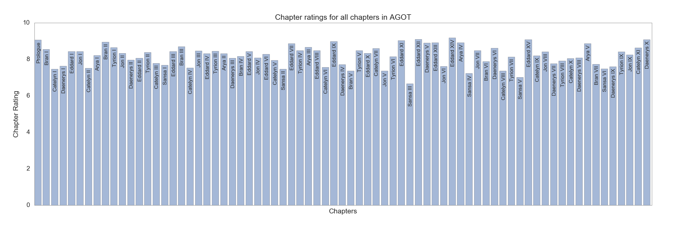 Chapter ratings in AGOT