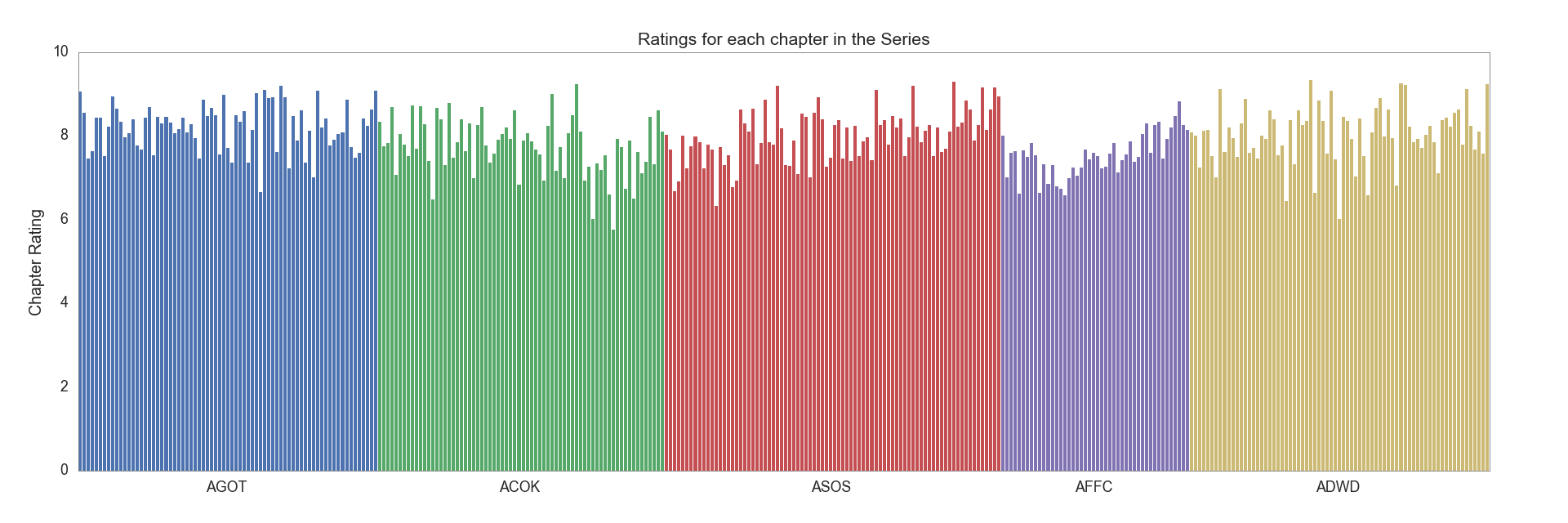 Chapter ratings in all books