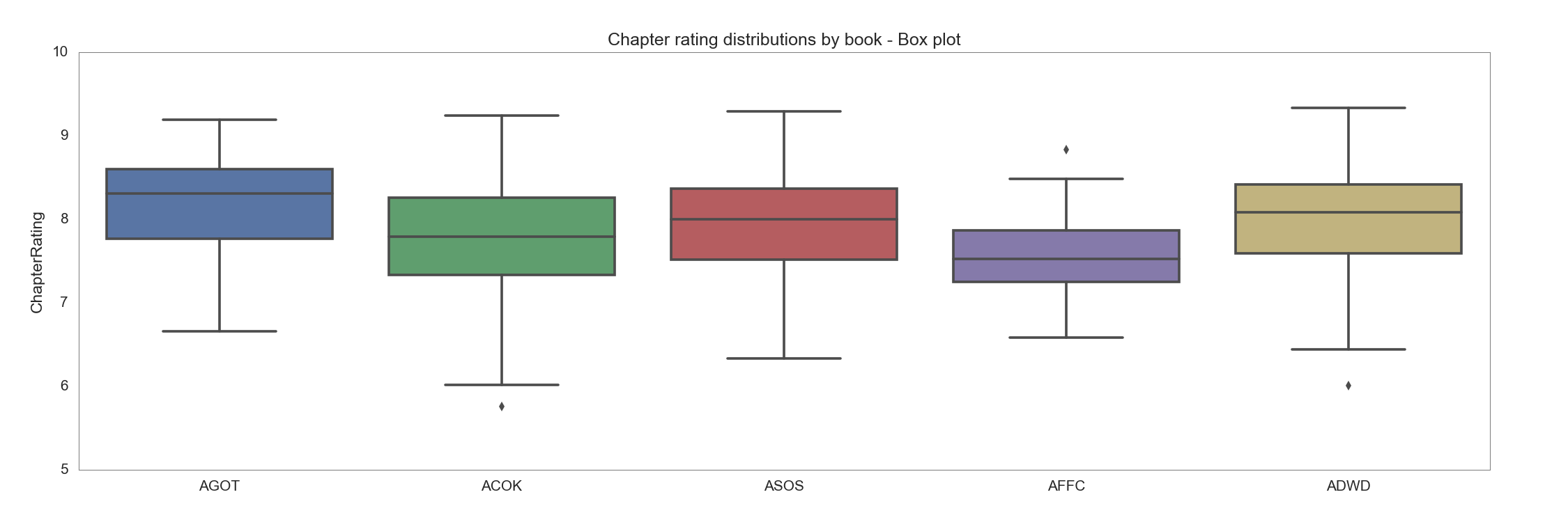 Chapter ratings distribution by book - box