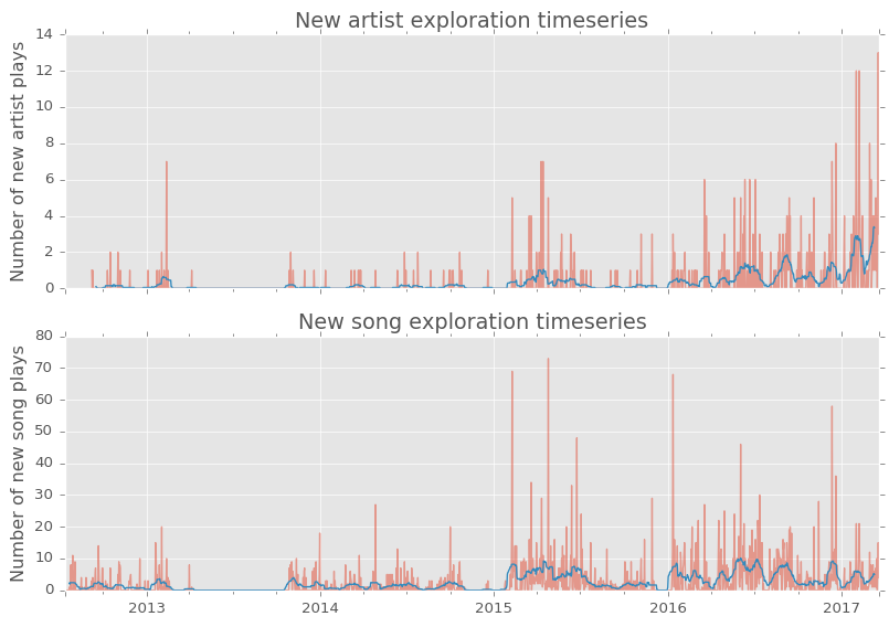 new artist and track timeseries