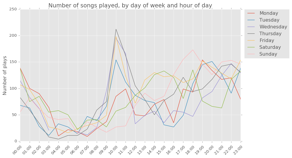 scrobbles by hour and day of week