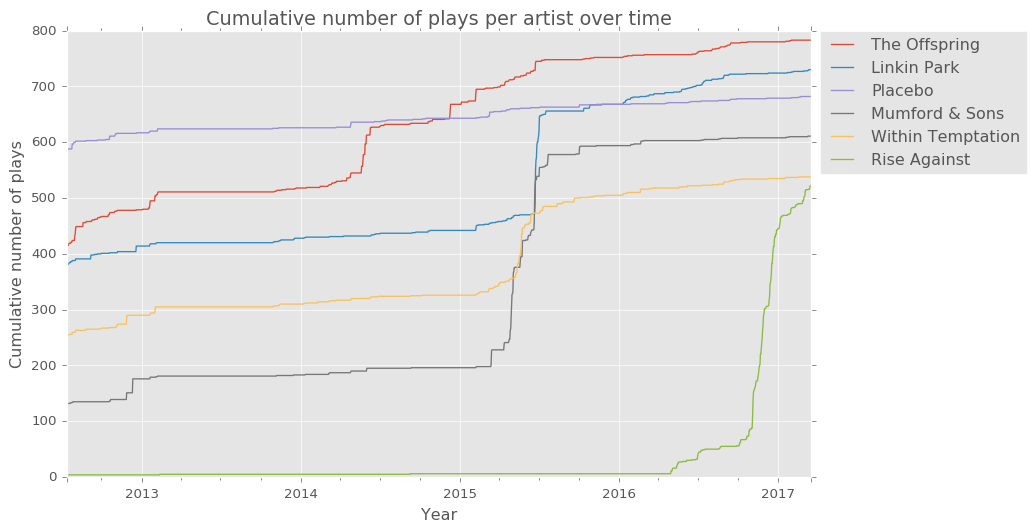 timeseries for top artists