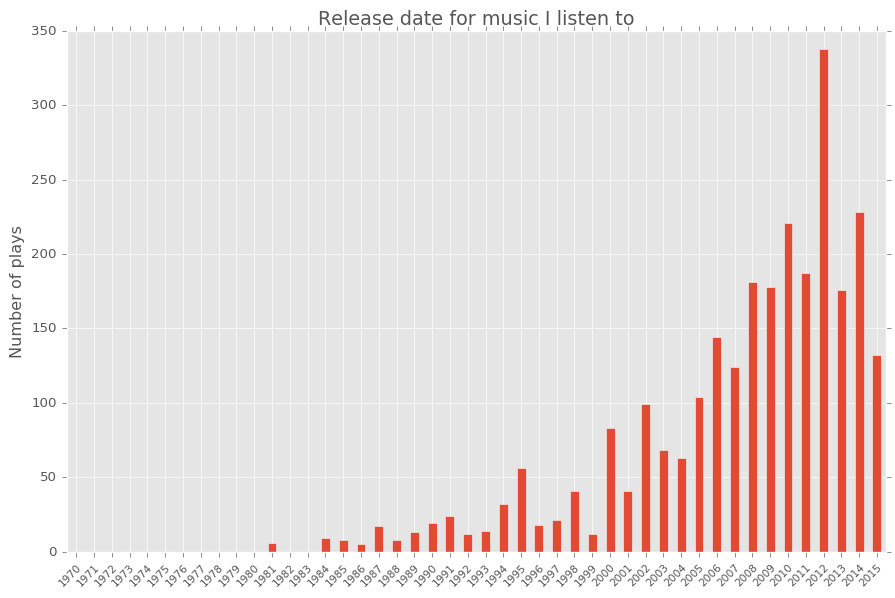 release year distribution