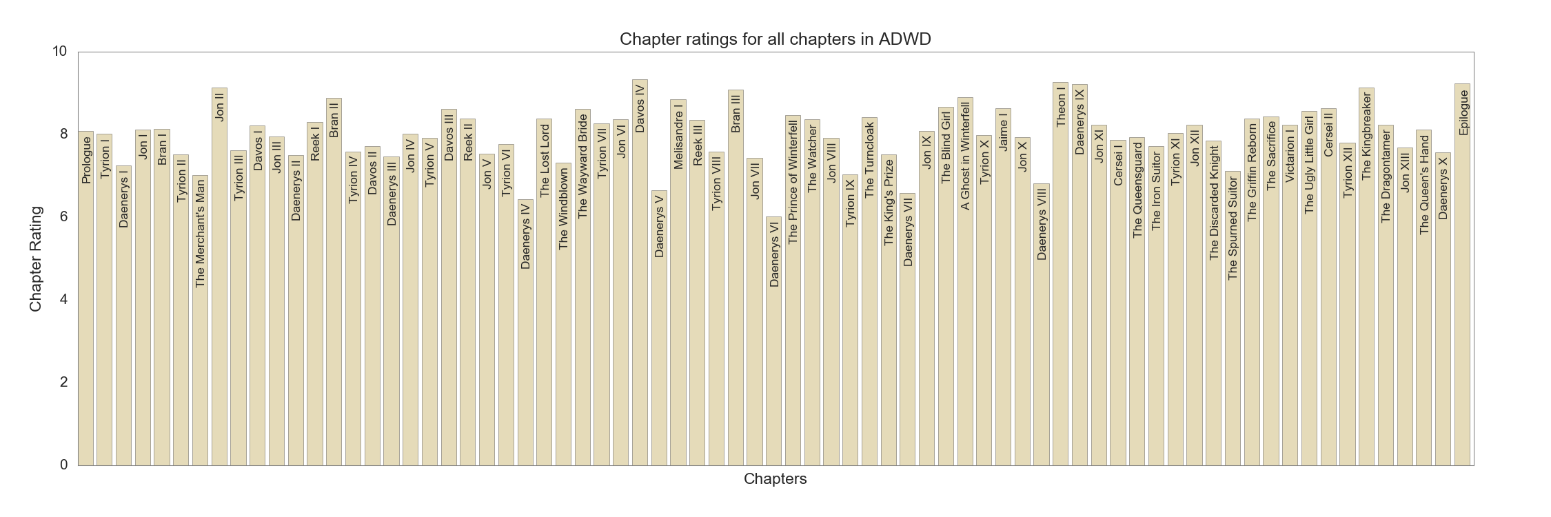 Chapter ratings in ADWD
