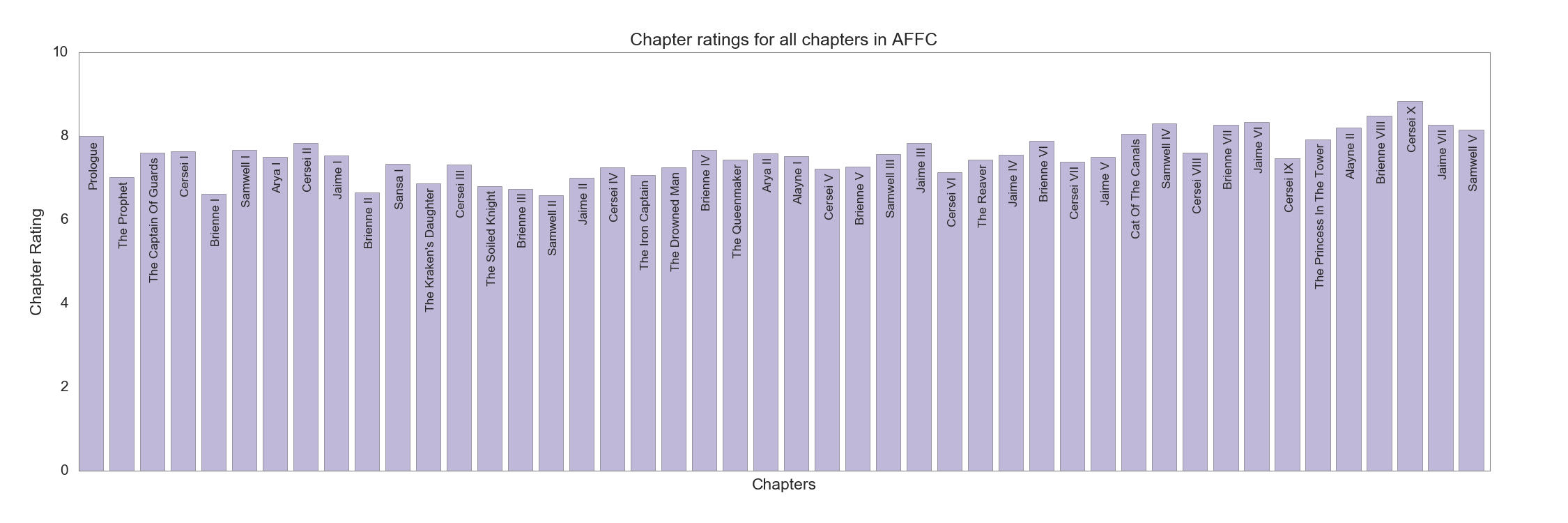 Chapter ratings in AFFC