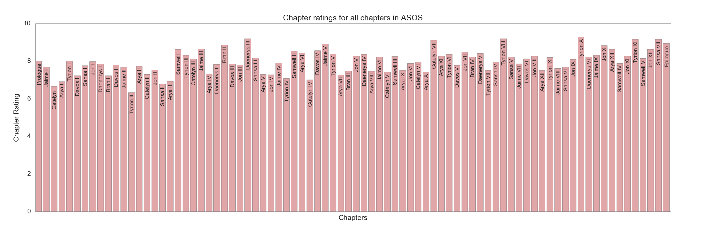 Chapter ratings in ASOS