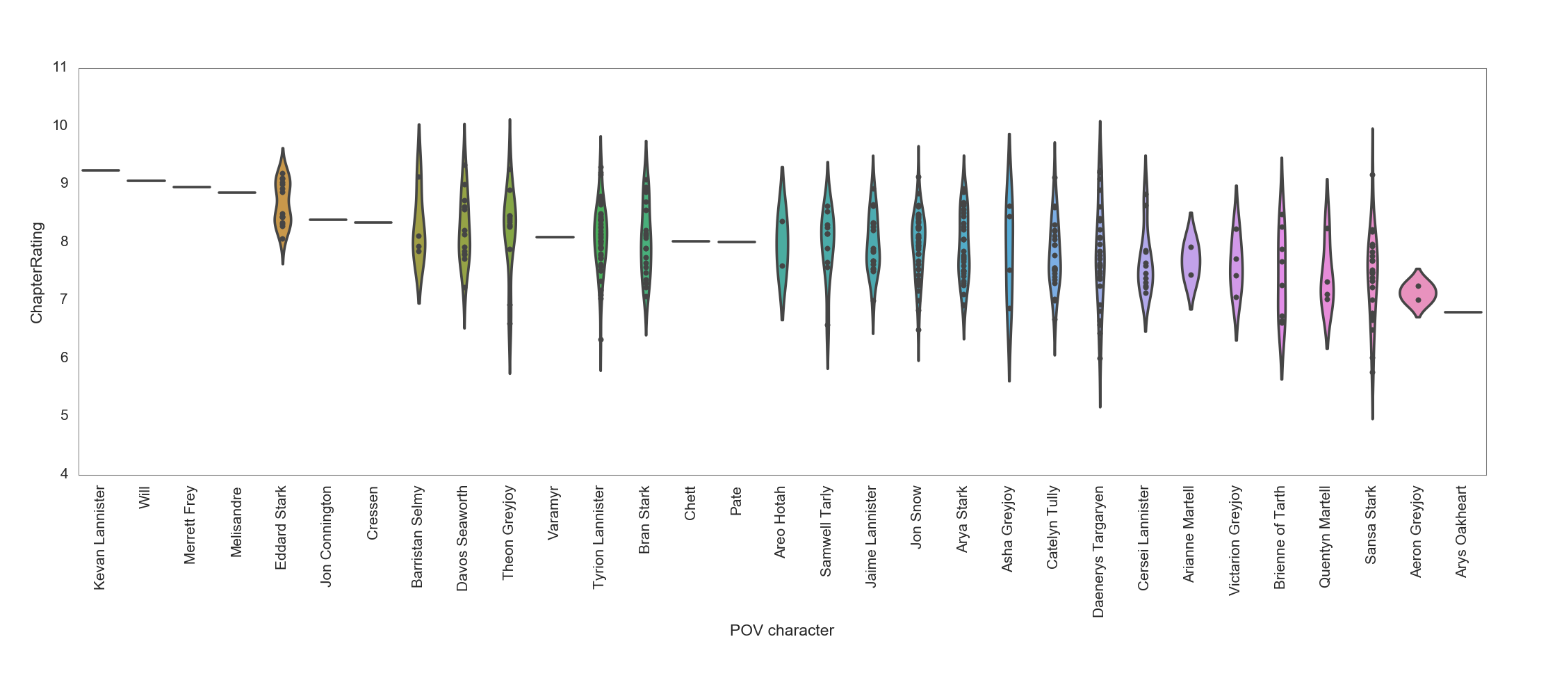 Chapter ratings distribution by POV - violin