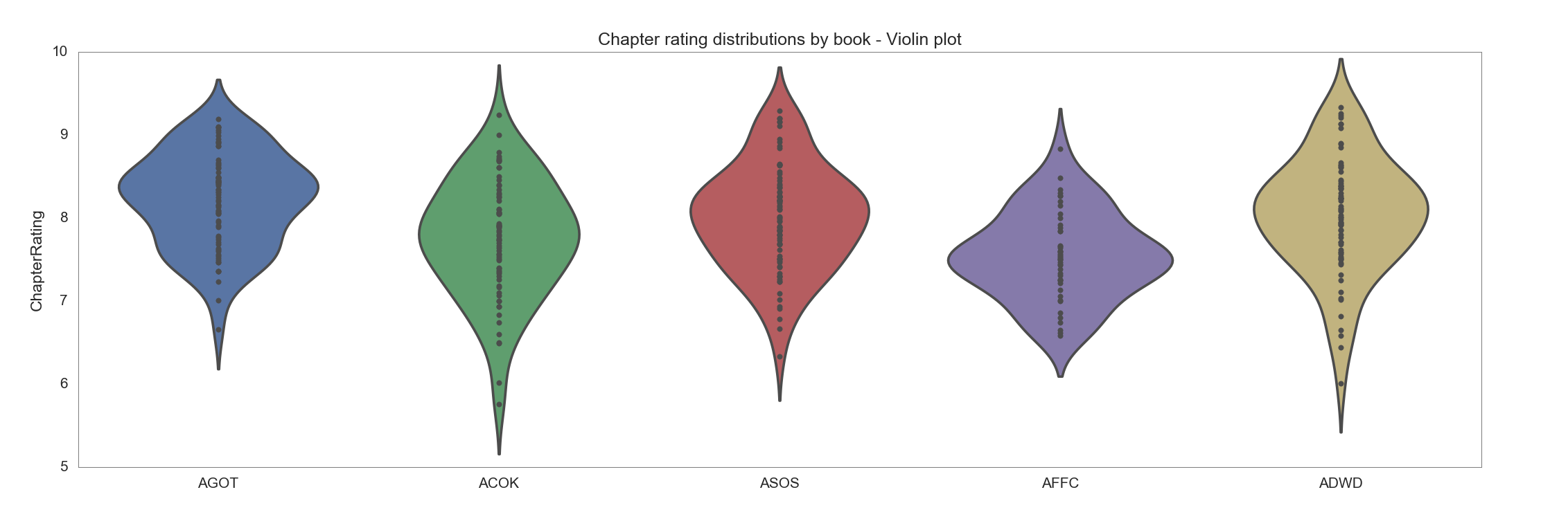 Chapter ratings distribution by book - violin