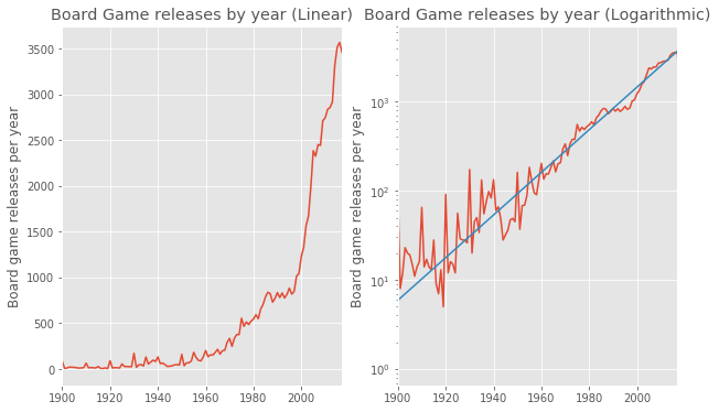 Growth in number of games published each year
