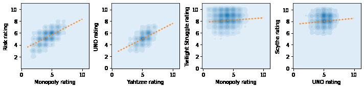 Sample rating correlations